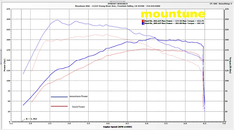 Mountune Fiesta St Mp215 Performance Upgrade Fiesta St